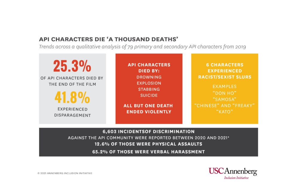 The types of deaths API characters experience in film reflects real-life violence against the API community. (USC Annenberg Inclusion Initiative)