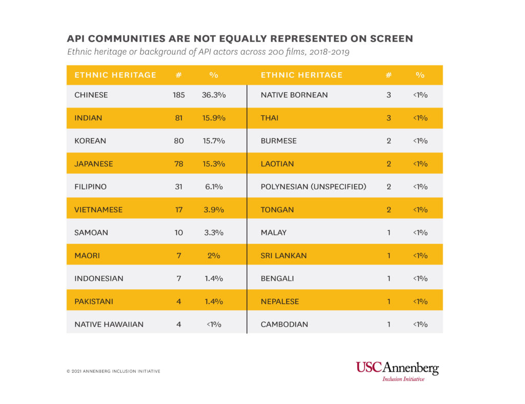 The breakdown of API representation in films between 2007-2019 (USC Annenberg Inclusion Initiative)