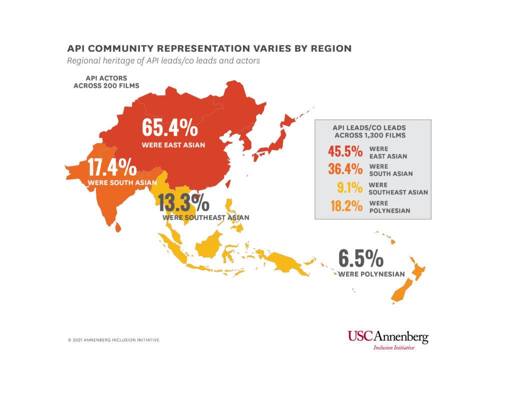 Representation of API communities is disproportionate. (USC Annenberg Inclusion Initiative)