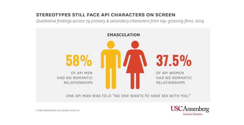 API men are still emasculated on screen. (USC Annenberg Inclusion Initiative)