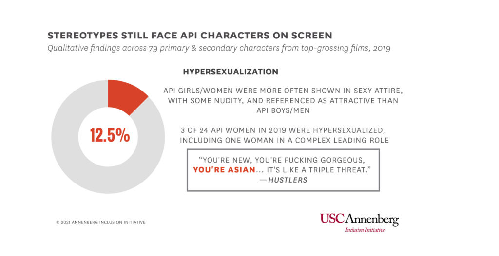 API women are still hypersexualized in the media. (USC Annenberg Inclusion Initiative)