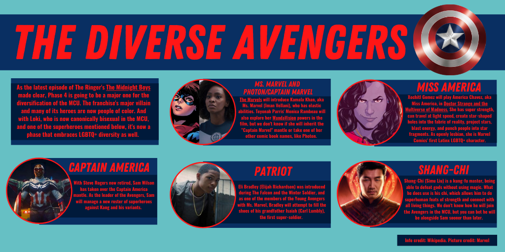 The Avengers' new diverse team: Sam Wilson as Captain America, Ms. Marvel, Photon, Patriot, Miss America, and Shang-Chi